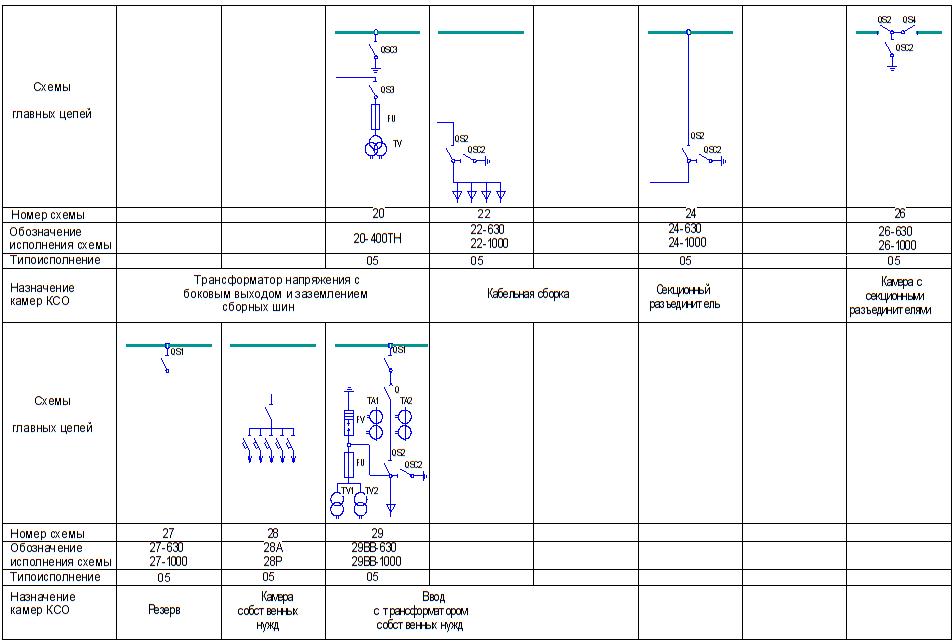 параметры камер КСО-203