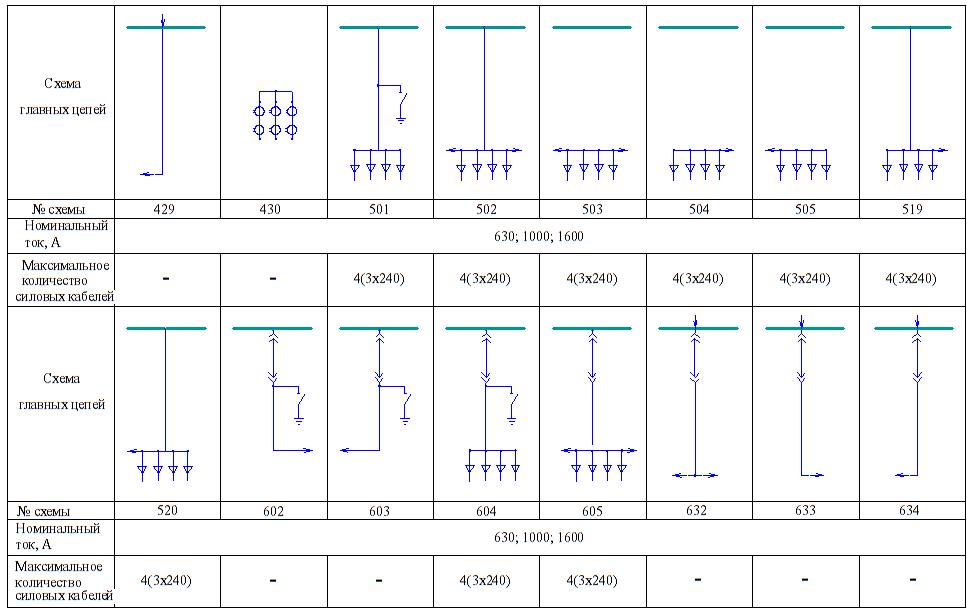 КРУ серии КВ-02-26