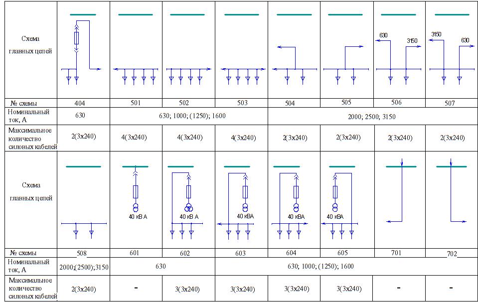 КРУ серии КВ-02-М(М2;МФ)